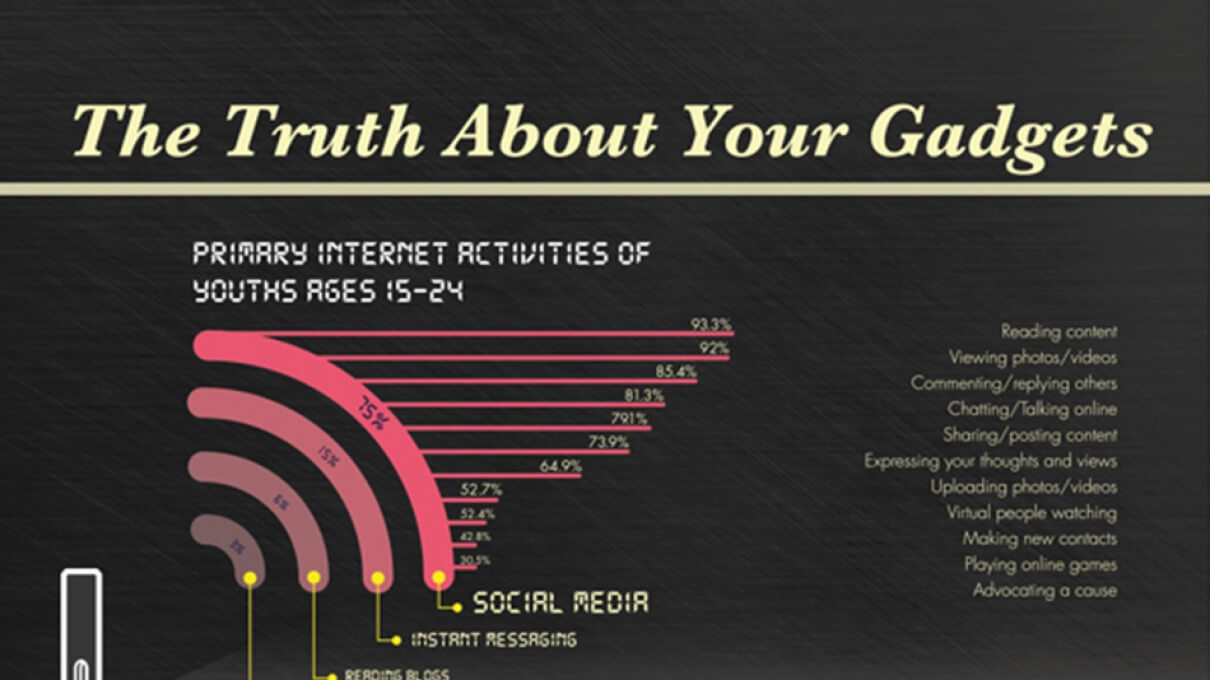 The Truth About Your Gadgets [INFOGRAPHIC]