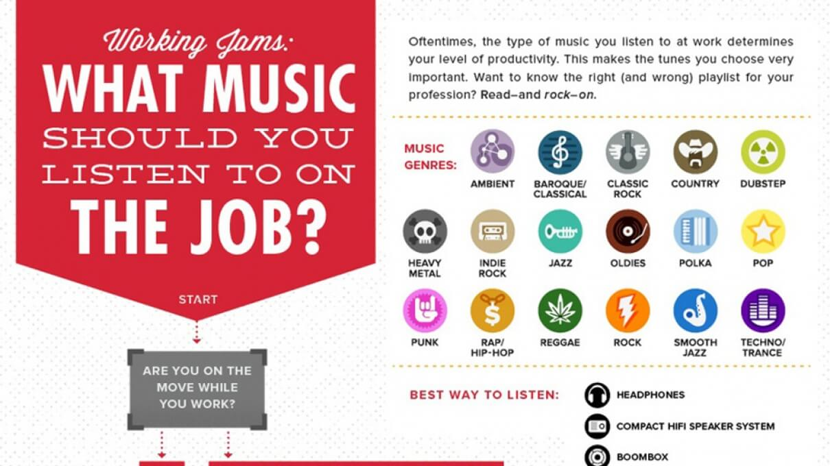 The Right Music for Your Job [INFOGRAPHIC]